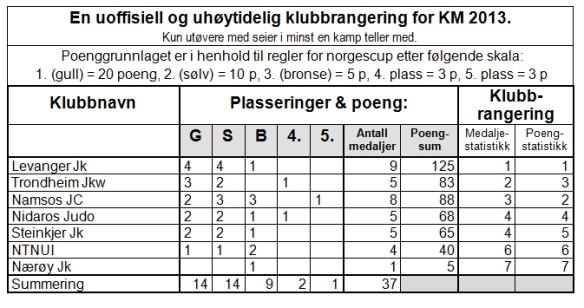 Klubbrangering KM 2013