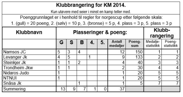 Klubbrangerng KM2014